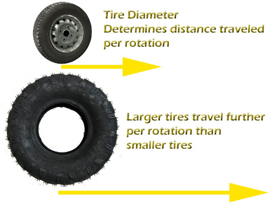 Tire Rotation Diagram - Distance Traveled per Rotation